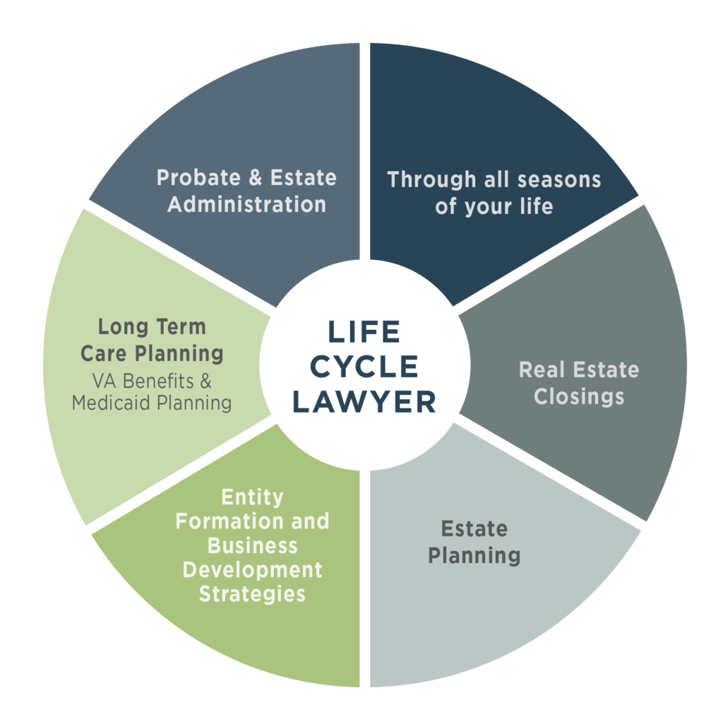 Life Cycle Lawyer Memphis, Germantown, Collierville, Tennessee